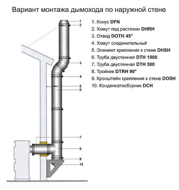 Как вывести трубу от печи через стену: схема, инструкция, фото