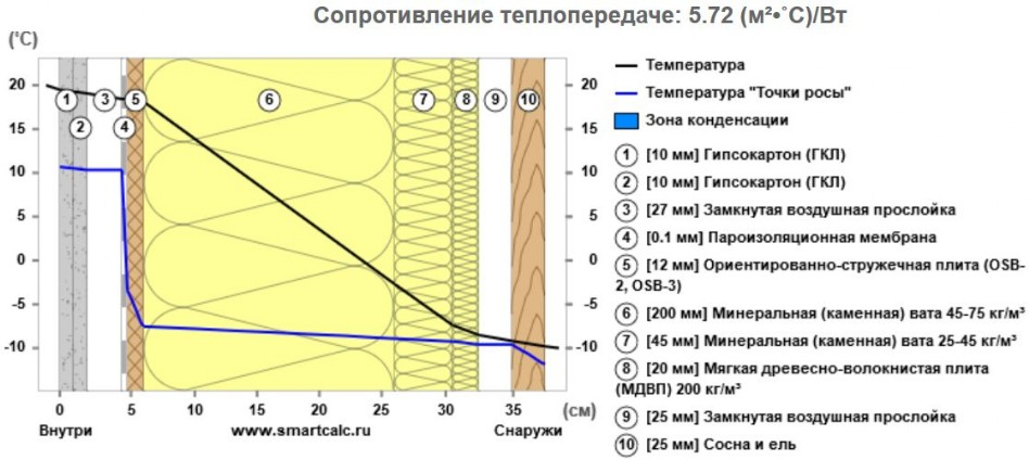 Значение точки росы в строительстве и утеплении сооружений