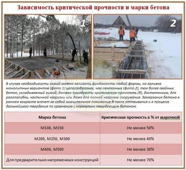Правильная заливка бетона зимой или когда холодно