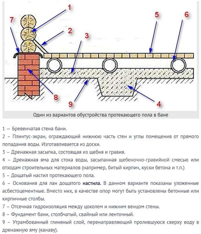 Гидроизоляция деревянного пола в бане