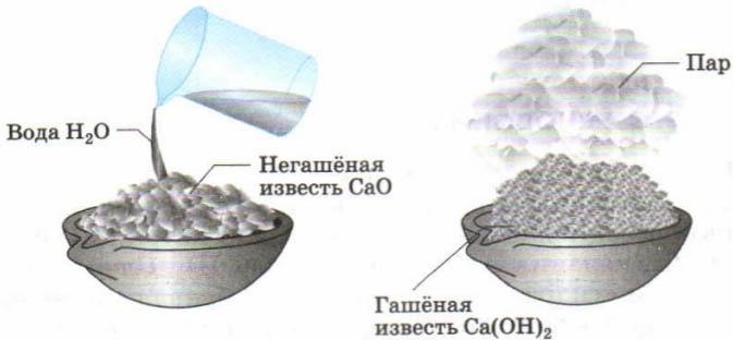 Известь (55 фото): что это такое и из чего делают, состав воздушной и жжёной извести, применение белильной