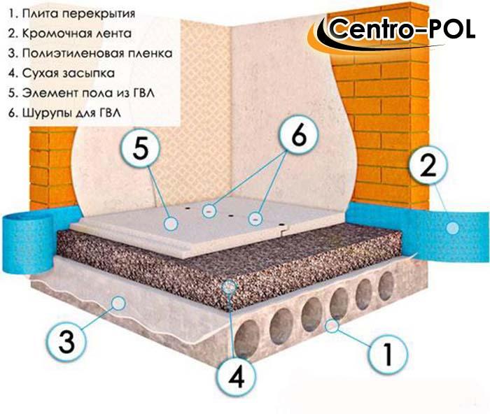 Стяжка на деревянный пол: под плитку, ламинат, паркет и другие покрытия