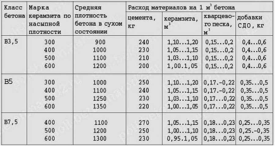 Устройство мокрой и полусухой цементно-песчаной стяжки | opolax.ru