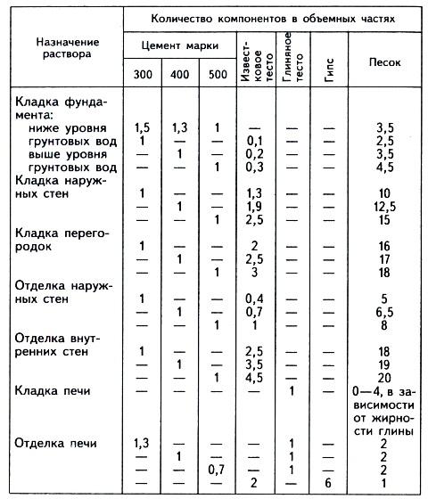 Как приготовить глиняный раствор для кладки кирпича: пропорции