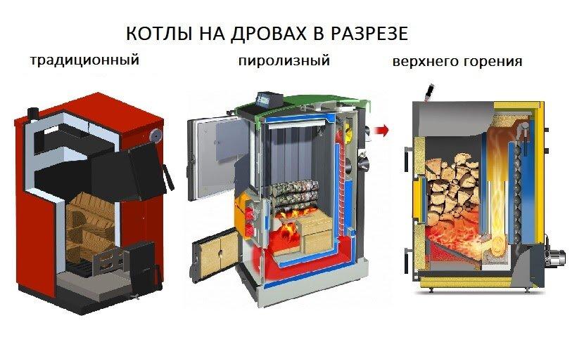 Котел для бани: какой лучше на дровах или верхнего горения