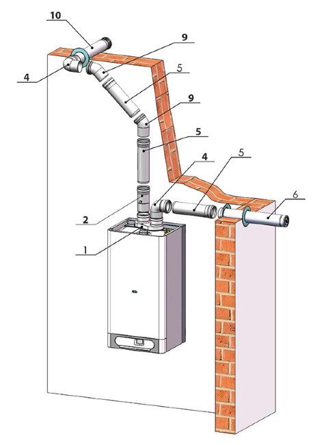 Коаксиальный дымоход: требования по установке, правила монтажа