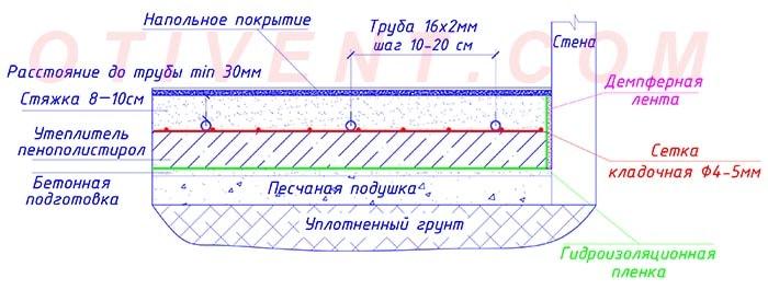 Полусухая стяжка на теплый пол | opolax.ru