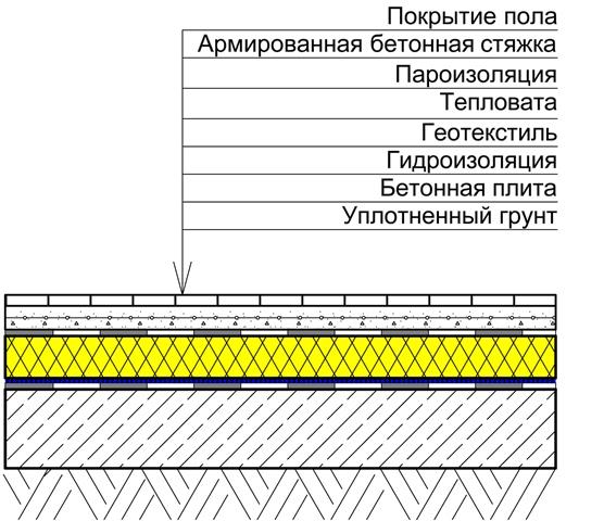 Утепление пола по грунту: устройство пирога, используемые материалы