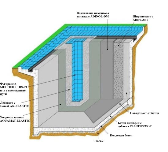 Проникающая гидроизоляция для бассейна: знакомство с техникой, технология нанесения, выбор резинового уголка - morevdome.com