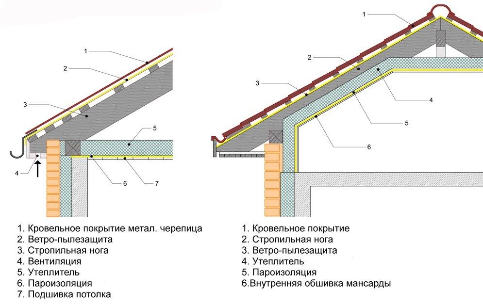Как правильно укладывать пароизоляцию на пол, стены, потолок +фото, схемы