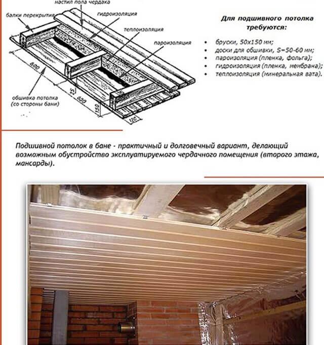 Пошаговая инструкция по утеплению потолка в бане
