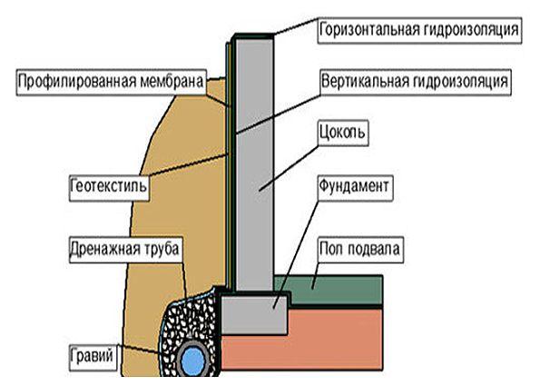 Гидроизоляция фундамента: виды, материалы, технология