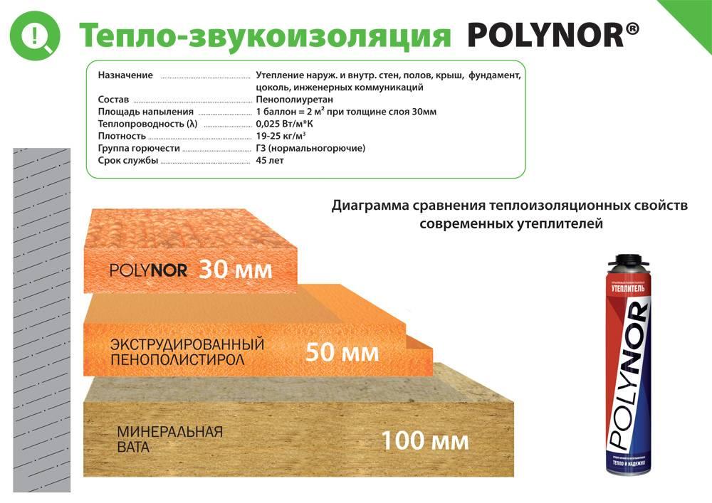 Утеплитель полинор (polynor): характеристика, преимущества, отзывы