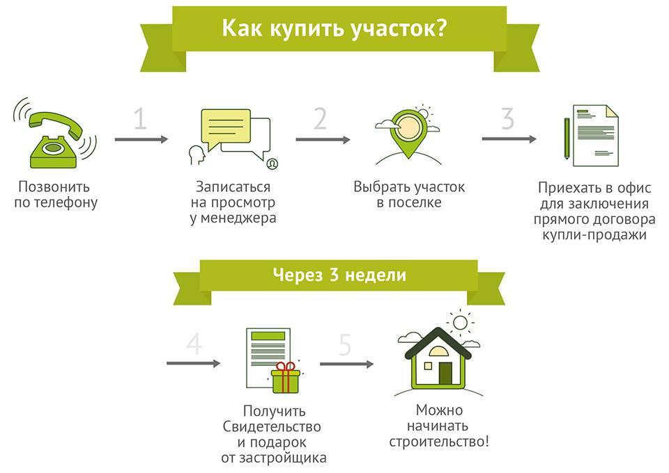 Регистрация дома после строительства: осведомлён, значит, вооружён!