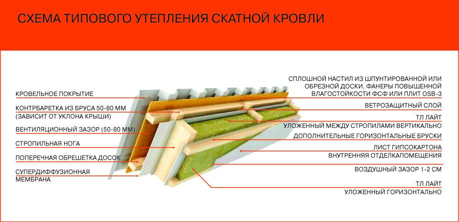 Как утеплить односкатную крышу бани