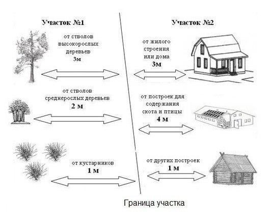 Расстояние от забора до сарая соседа: на каком строить, нормы снип на садовом участке и даче