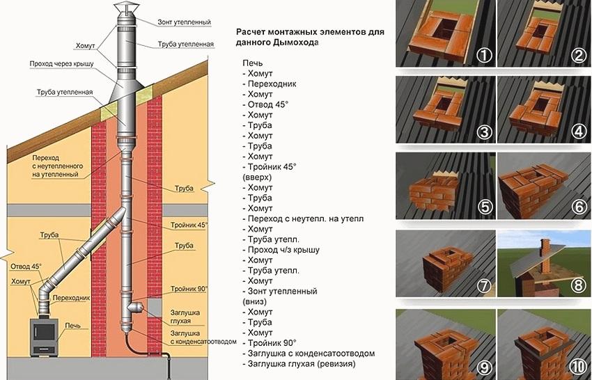 Кирпичный дымоход: кладка, своими руками, кирпичная труба