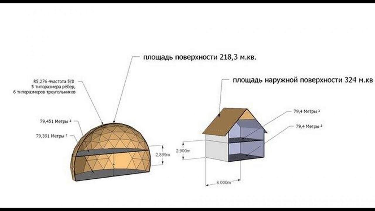 Строительство бани-бочки своими руками: пошаговая инструкция + 45 фотографий и видео