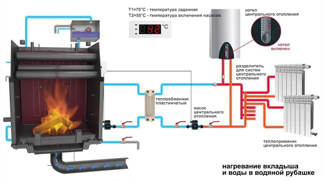 Как сделать теплый пол в бане от печи: оборудование и монтаж
