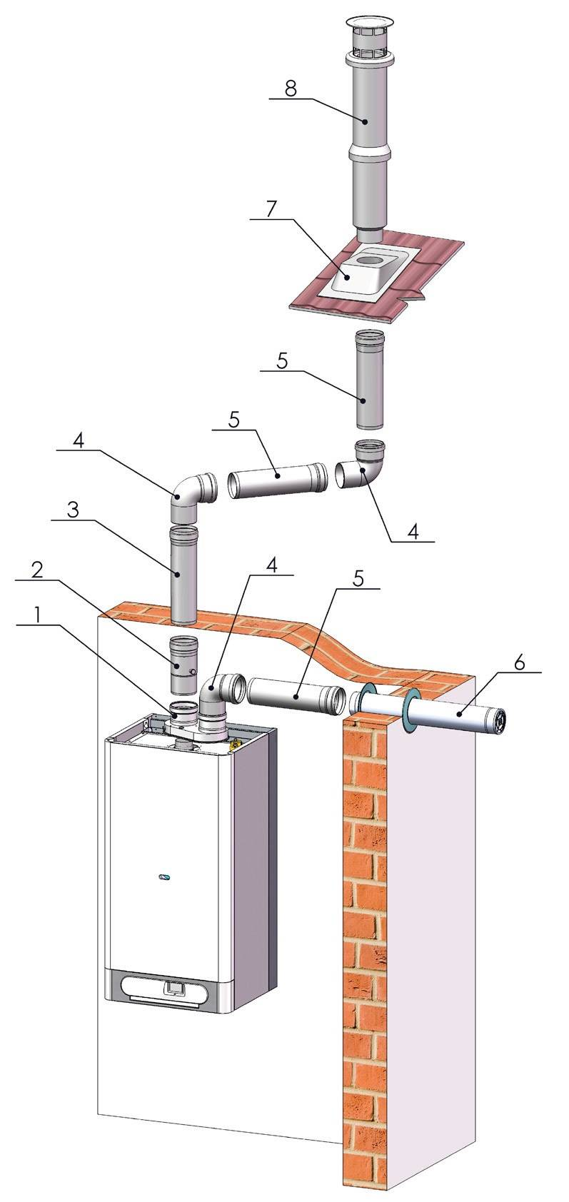 Коаксиальный дымоход для газового котла: устройство, модели, цены