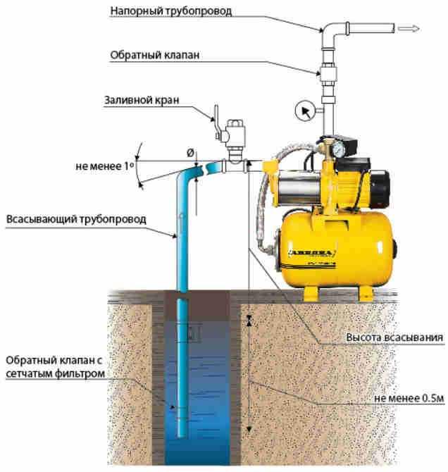 Подключение насосной станции к водопроводу своими руками