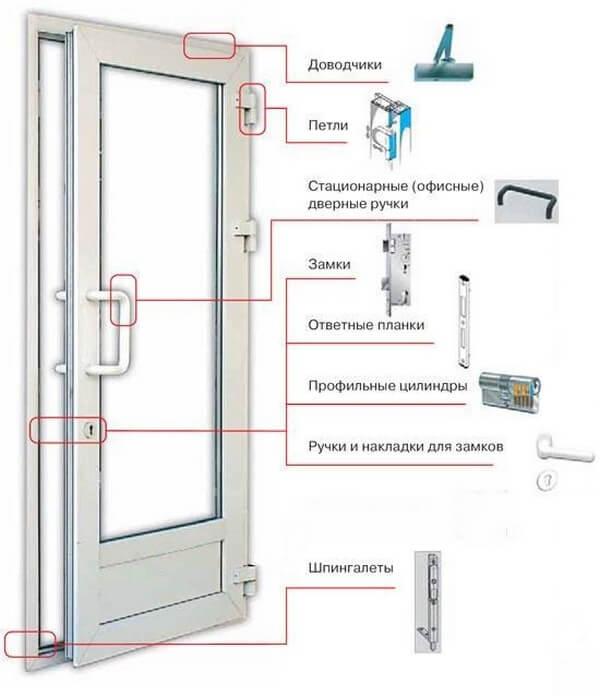 Регулировка пластиковой двери балкона своими руками: инструкция