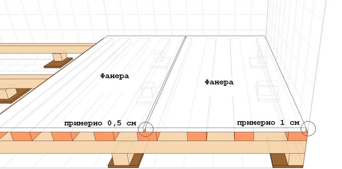Расстояние между лагами пола: таблица для расчета шага