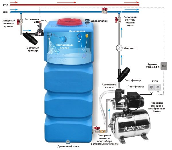 Все про расширительный бак для водоснабжения: принцип работы, виды, самостоятельный монтаж