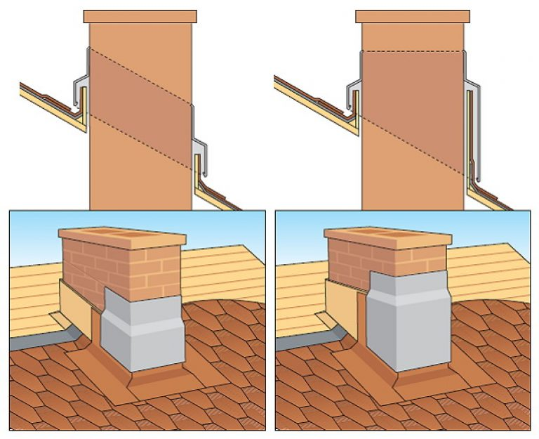 Как обойти трубу на крыше профнастилом – варианты обшивки и обхода