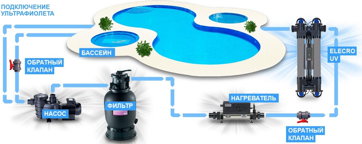 Перекись водорода для очистки бассейна: пошаговая инструкция по применению и отзывы владельцев
