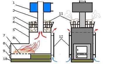 Какой котел лучше для бани: заводской или сделанный своими руками