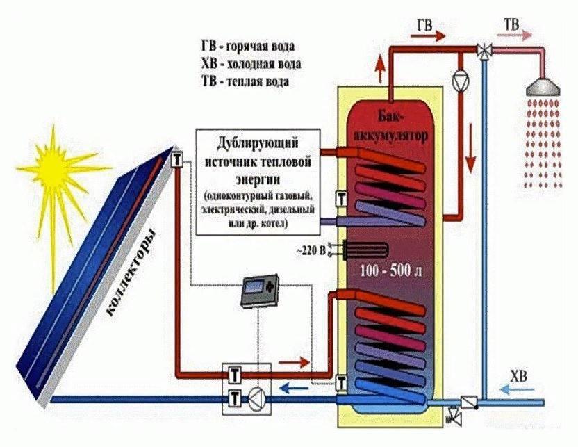Отопление бани: варианты основных и дополнительных источников тепла