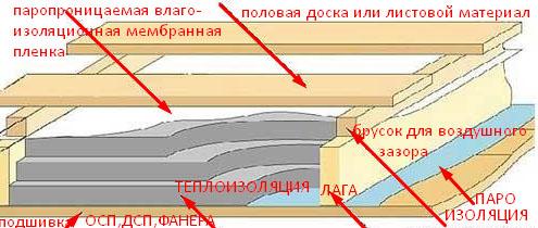 Пароизоляция для потолка в деревянном перекрытии: паробарьер в деревянном доме