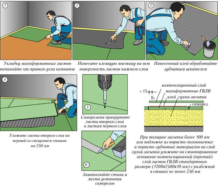 Плитка на пол на гипсокартон —  выбор материала, этапы работ