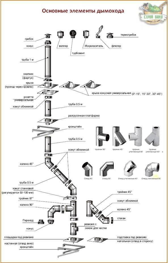 Выбор хомутов для установки дымохода