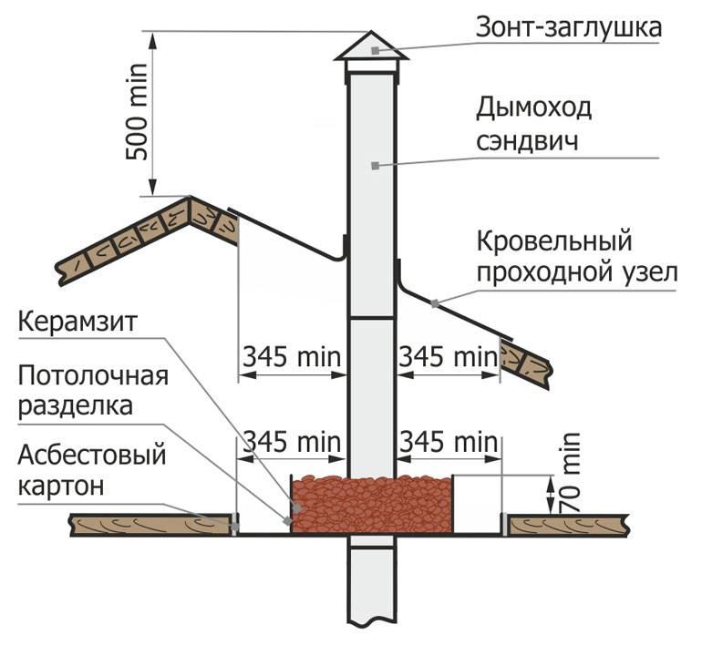 Как выполнить монтаж дымохода из сэндвич труб через стену