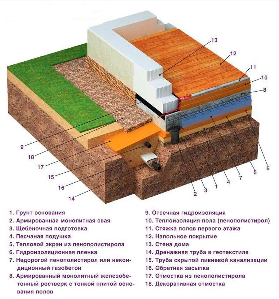 Плюсы и минусы полов по грунту в ленточном фундаменте + подробное устройство конструкции