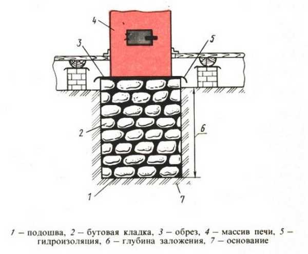 Как сделать фундамент под печь — различные варианты исполнения