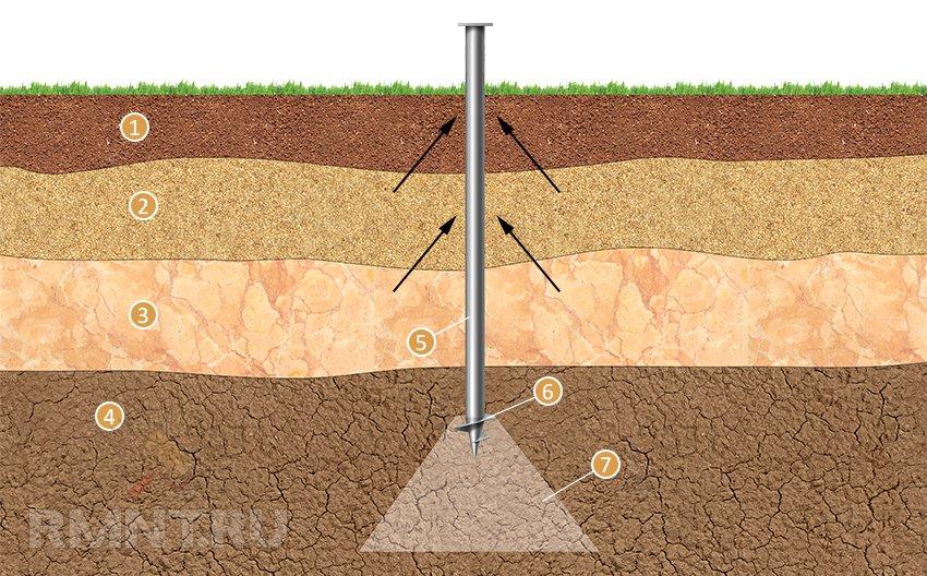 Как правильно и какой выбрать фундамент для дома из бруса