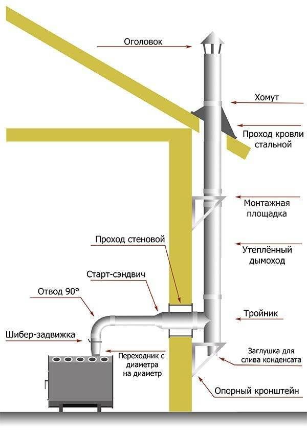Размеры сэндвич трубы для дымохода: диаметр труб из нержавейки, нержавеющей стали