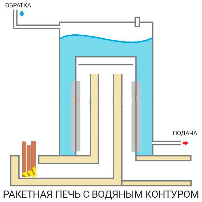 Ракетная печь своими руками: чертежи, принцип работы, схема, устройство ракетной печи из кирпича и газового баллона