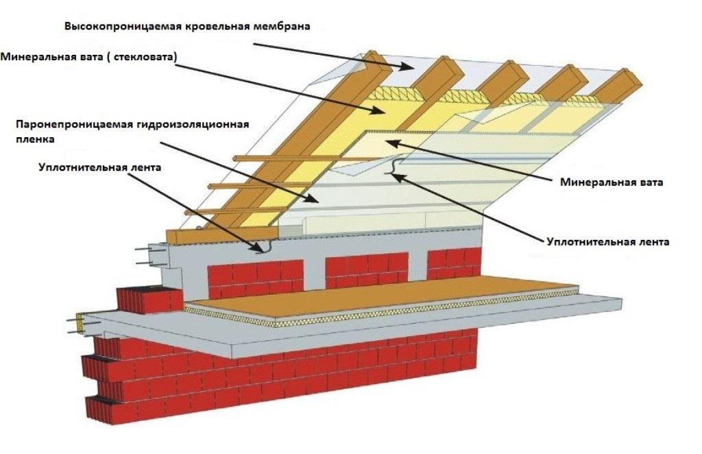 Как лучше утеплить крышу бани своими руками?