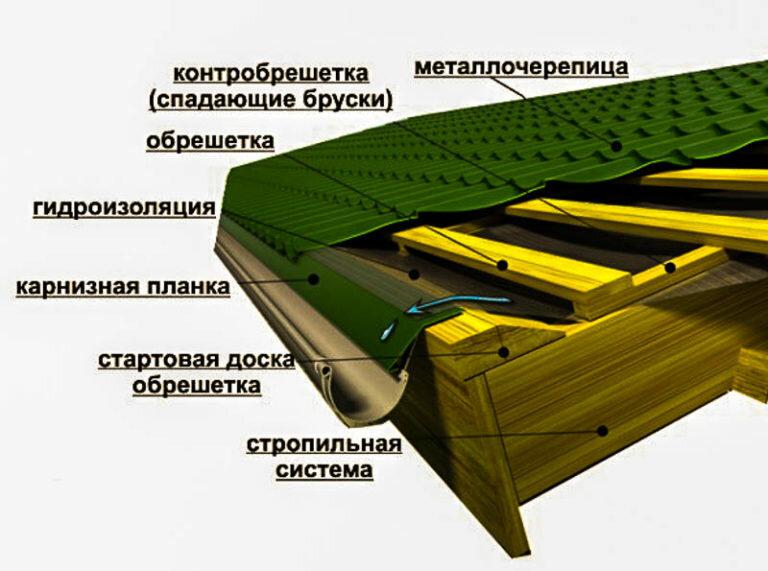 Как выбрать металлочерепицу: основные характеристики материала