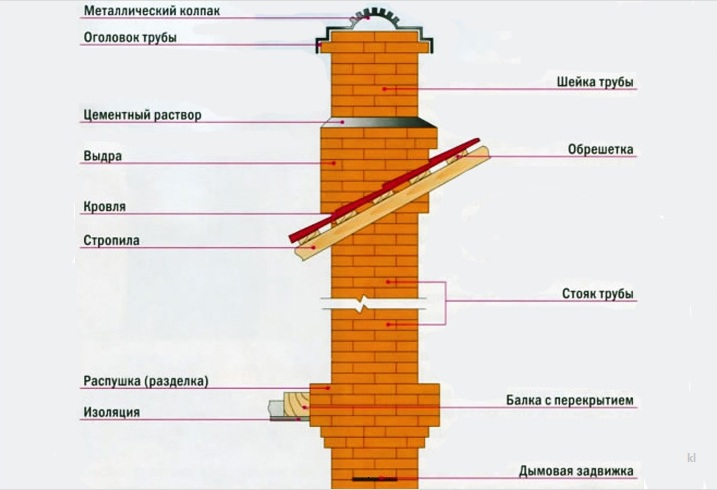 Как сделать правильный дымоход из кирпича своими руками?