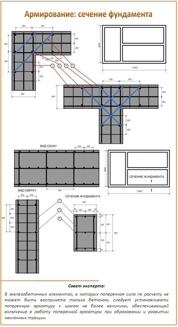 Армирование ленточного фундамента, схема армирования ленточного фундамента