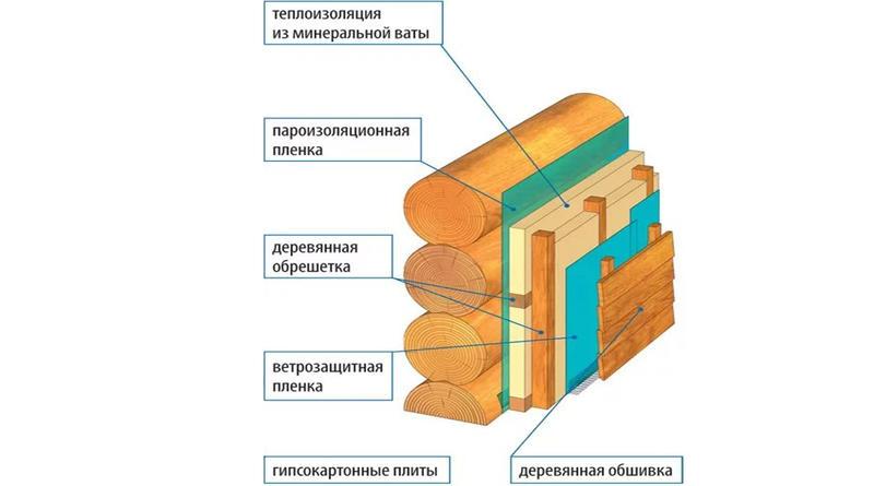 Все о характеристиках минеральной ваты