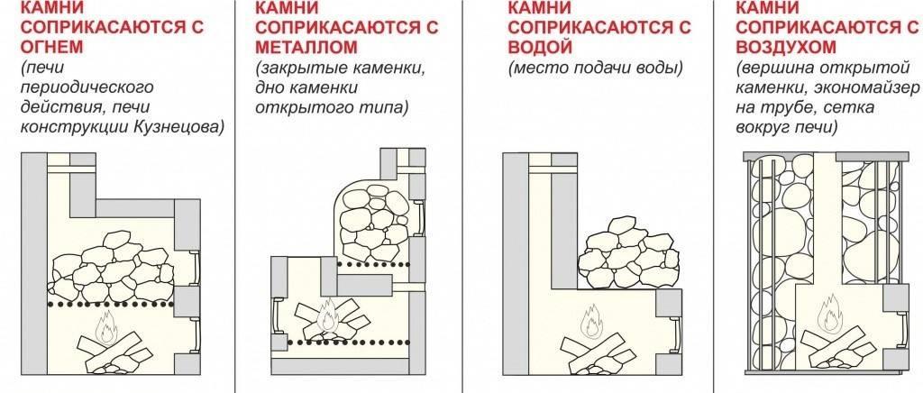 Как уложить камни в банную печь правильно, какие камни лучше использовать