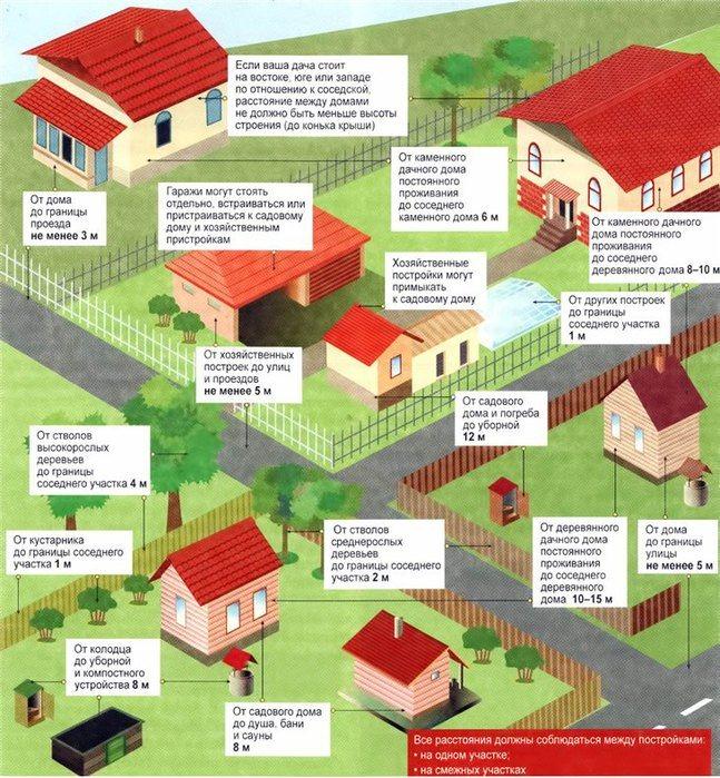 На каком расстоянии от дома и забора можно строить хозпостройки и бытовку: норма снип