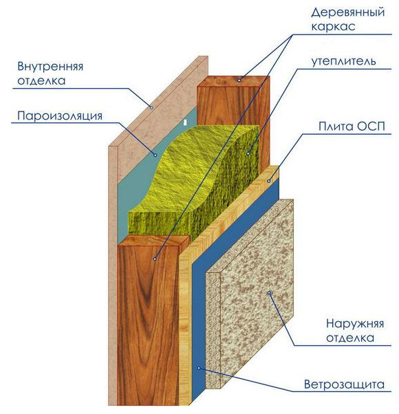 Пирог стены каркасной бани