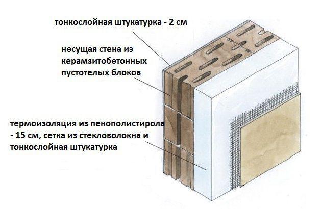 Баня из керамзитобетонных блоков: фундамент, отделка, утепление